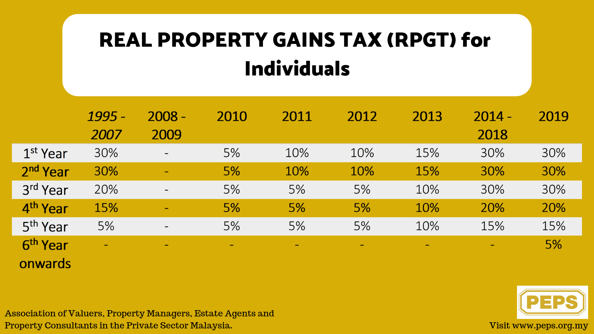 REAL PROPERTY GAINS TAX (RPGT) for Individuals