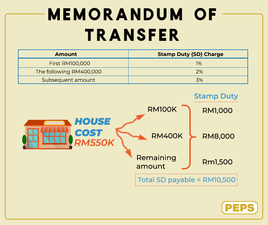 Memorandum Of Transfer In Malaysia